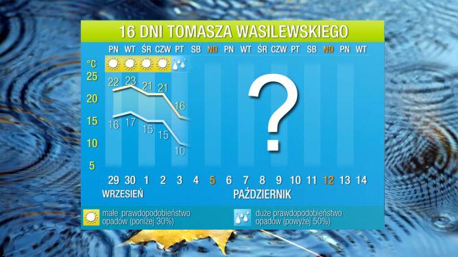 Pogoda na 16 dni: ostatnie dni ciepłej pogody. Za tydzień będzie zimno